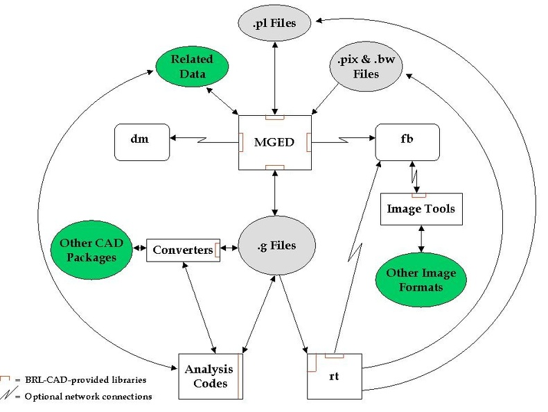 Historic BRL-CAD dataflow diagram
