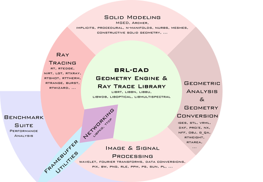 BRL-CAD Overview Diagram
