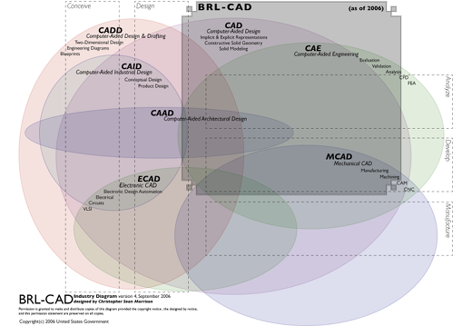 BRL-CAD Industry Diagram