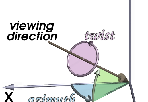 Azimuth, Elevation, Twist