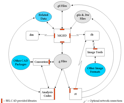 Figure 1. BRL-CAD data flow structure