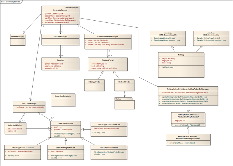 File:GeometryService UML.png